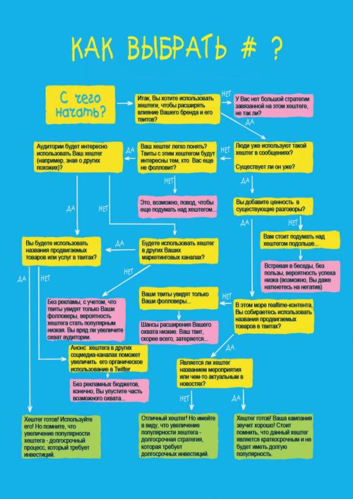 использование хэштега, инфографика